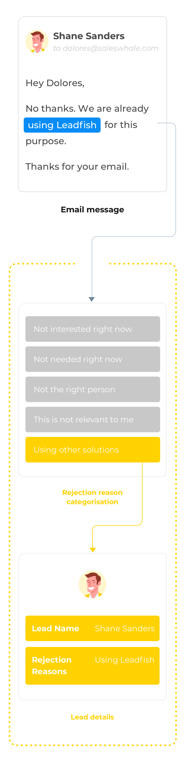 Rejection reasons diagram