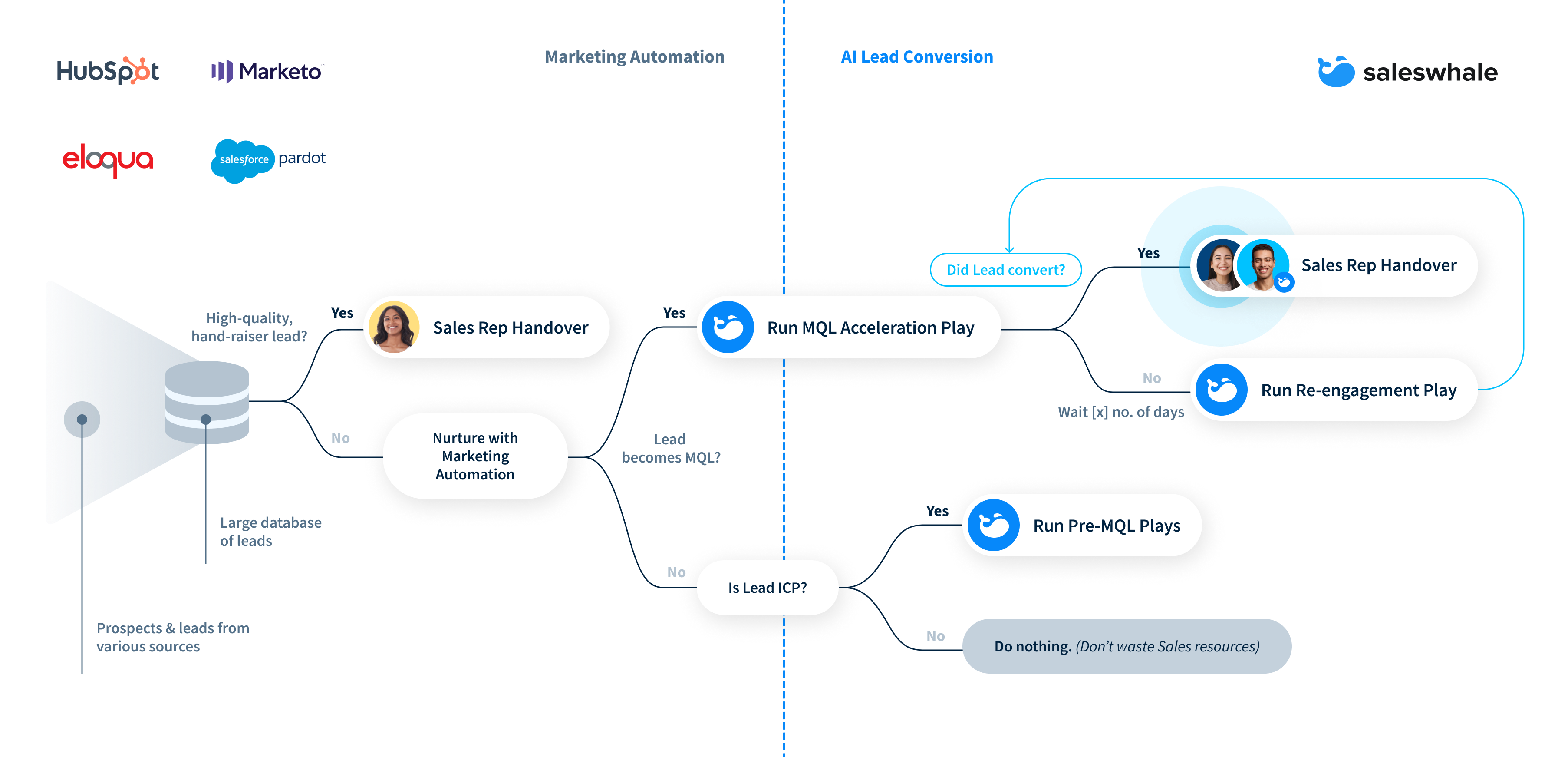 how Saleswhale fits into tech stack_4